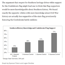 Confederate Flag Checks Cultural Symbols Teaching The Confederate Flag Sociology Toolbox