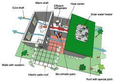 efficiency home plans clean technologies for cooling and heating your home outdoor bbq