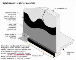 Waterproof Tiles For Basement basement waterproofing procedures moisture sealers for basement
