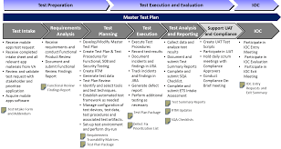 defect report template doc developing va apps graphic depicting master test plan