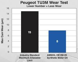 amsoil oe 0w 20 synthetic motor oil oez