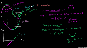 inflection points introduction video khan academy