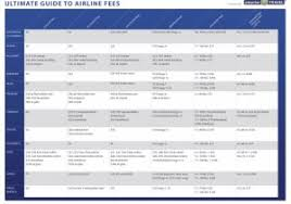 united airlines change fees united airlines baggage fee awesome united airlines flight change