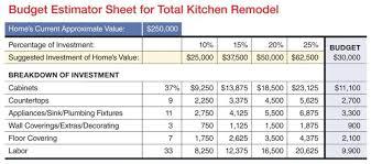 remodeling a home on a budget k b budget worksheet remodeling kitchen sales systems