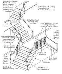 Banister Railing Code Anatomy Of A Stair Abq Stair