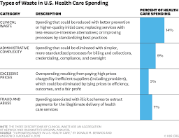 cheapest places to buy a house in the us how the u s can reduce waste in health care spending by 1 trillion