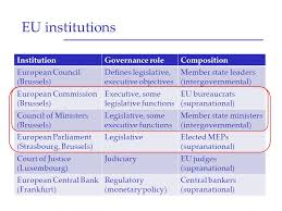 Council Of European Union History The European Union History And Institutions Ppt