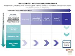 a framework for measuring the business impact of content promotion