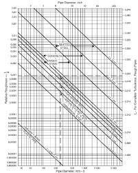 pipe friction loss table energies free full text total site heat integration considering
