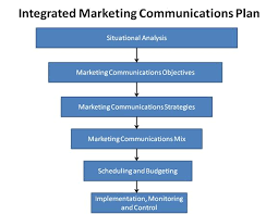 integrated marketing communications plan template integrated