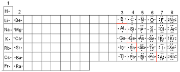Cation And Anion Periodic Table Lecture 12 Chemical Bonding