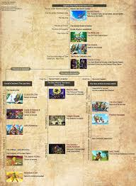 Map Of Hyrule Hyrule Historia Visual Timeline Map Recreated U2013 Zelda Dungeon