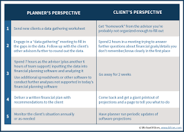 reimagining a client centric financial planning process