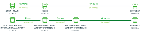 Mia Airport Map Go Buses To Key West From Miami Mia Airport And Fll Airport