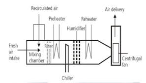 efficient hvac systems energy systems u0026 sustainable living