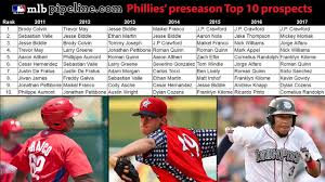 phillies u0027 2017 preseason top 30 prospects list mlb com
