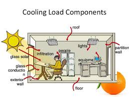 Hvac Residential Load Calculation Worksheet by Hvac Cooling Load Calculation
