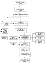 sap production order table planning process erp operations scn wiki