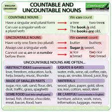 Countable And Uncountable Nouns List Countable Uncountable Nouns Difference Grammar