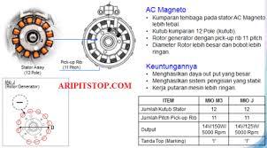 aripitstop bedah teknologi mio m3 125 part 1 sistem pengisian