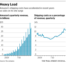 christmas story leg l amazon amazon s newest ambition competing directly with ups and fedex wsj