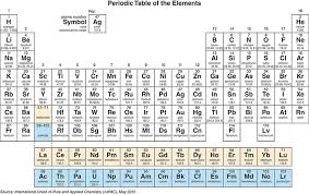 What Does Sn Stand For On The Periodic Table Science In Context Document