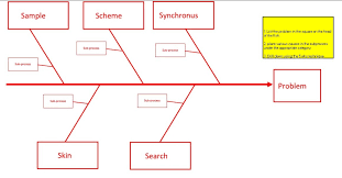 Root Cause Fishbone Diagram Template by Lean And Six Sigma Templates