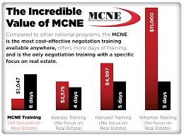negotiation training real estate negotiation institute