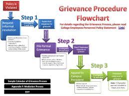 grievance procedure flowchart