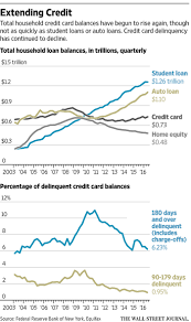 Wildfire Credit Union Loan Rates by New York Fed Credit Card Use Increasing Among People With Low