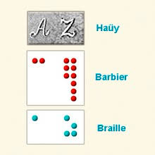 Writing System For The Blind Louis Braille Wikipedia