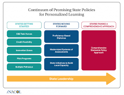 9 ways states can support personalized competency based education