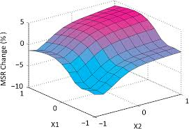 optimization of constraint location orientation and quantity in
