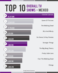 what u0027s the most wanted show in mexico