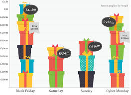 black friday cyber monday 2015 uk sales figures are in uk shoppers