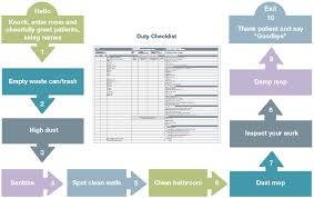 Clean Bedroom Checklist Cleaning Processes Hospital Environmental Services Sms Healthcare