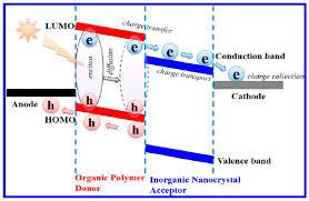 polymers free full text bulk heterojunction solar cells based on