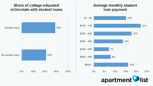 is student debt stopping millennials from homeownership