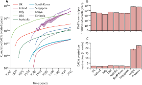 measles immunity gaps and the progress towards elimination a
