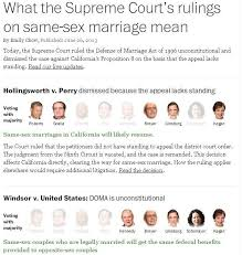 the supreme court u0027s marriage decision live updates the