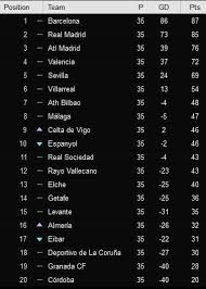 la liga table standings the standard kenya current table of la liga standings for the