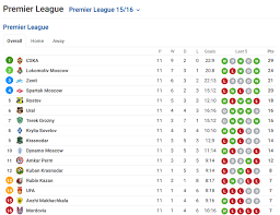 Russian Premier League Sofascore News
