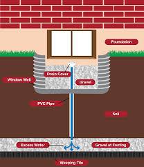 Basement Window Well Drainage by Window Well Drainage U2013 Epp Concrete