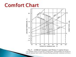 Ashrae Thermal Comfort Zone Chapter 4 Thermal Comfort Ppt Download