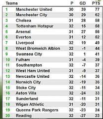 Prime League Table Tottenham 2 Everton 2 Premier League Match Report Daily Mail Online