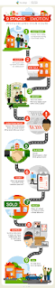 selling house infographic will i regret selling my house sell