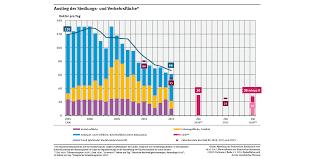 fl che deutschland deutschland muss mehr fläche sparen umweltbundesamt