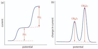 11 4 voltammetric methods chemistry libretexts