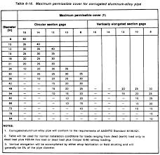 aashto clear zone table fm 5 430 00 1 chptr 6 drainage