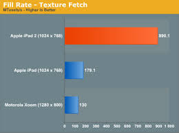 why are androids better than iphones benchmark 2 faster than android xoom obama pacman